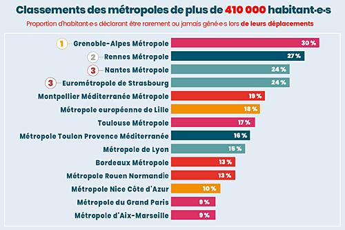 Consultation APF France handicap - Ifop : Le classement des métropoles