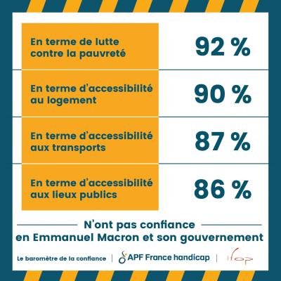 Lutte contre la pauvreté, accessibilité au logement, aux transports, aux lieux publics : La majorité des personnes en situation de handicap n'ont pas confiance en E. Macron et son gouvernement